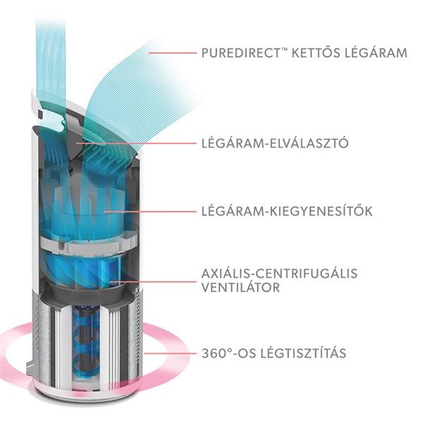 Leitz TruSens Z-3000 SensorPod légtisztító - 8