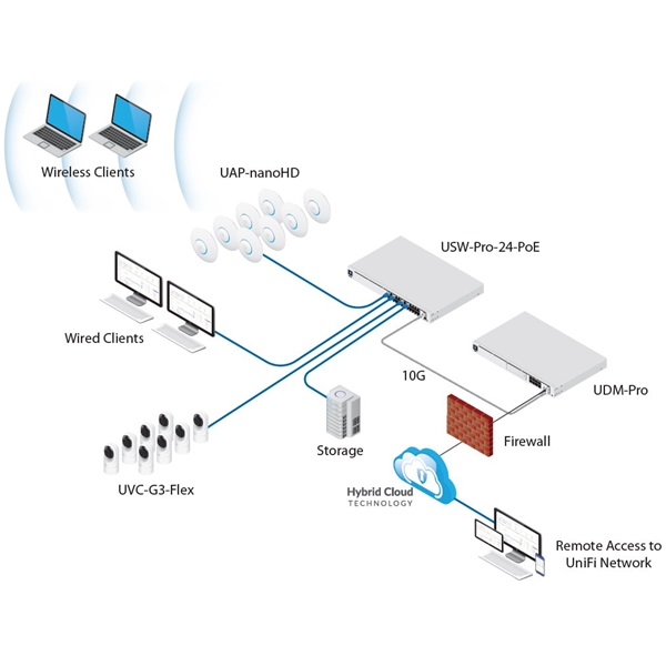 Ubiquiti UniFi Dream Machine PRO 8xGbE LAN 1xSFP 1xSFP+ 19 1U komplett (Switch, Tűzfal, Controller, VPN) hálózati eszkö - 3