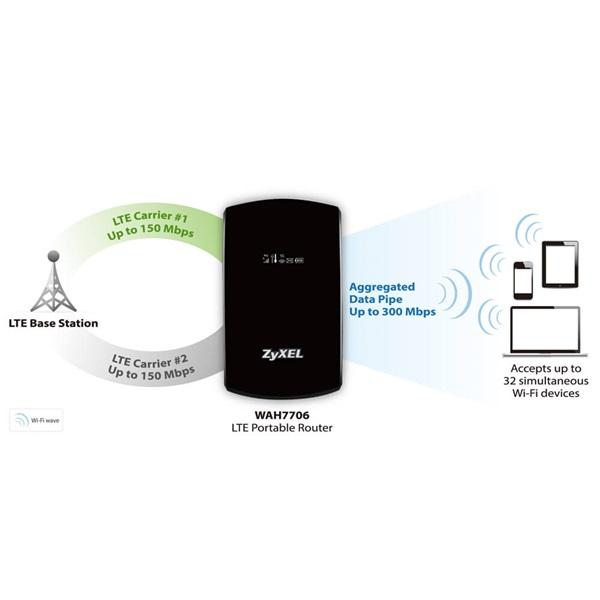 ZyXEL WAH7706 Cat 6 4G+ LTE-A 300/50Mbps hordozható mobil Router - 2